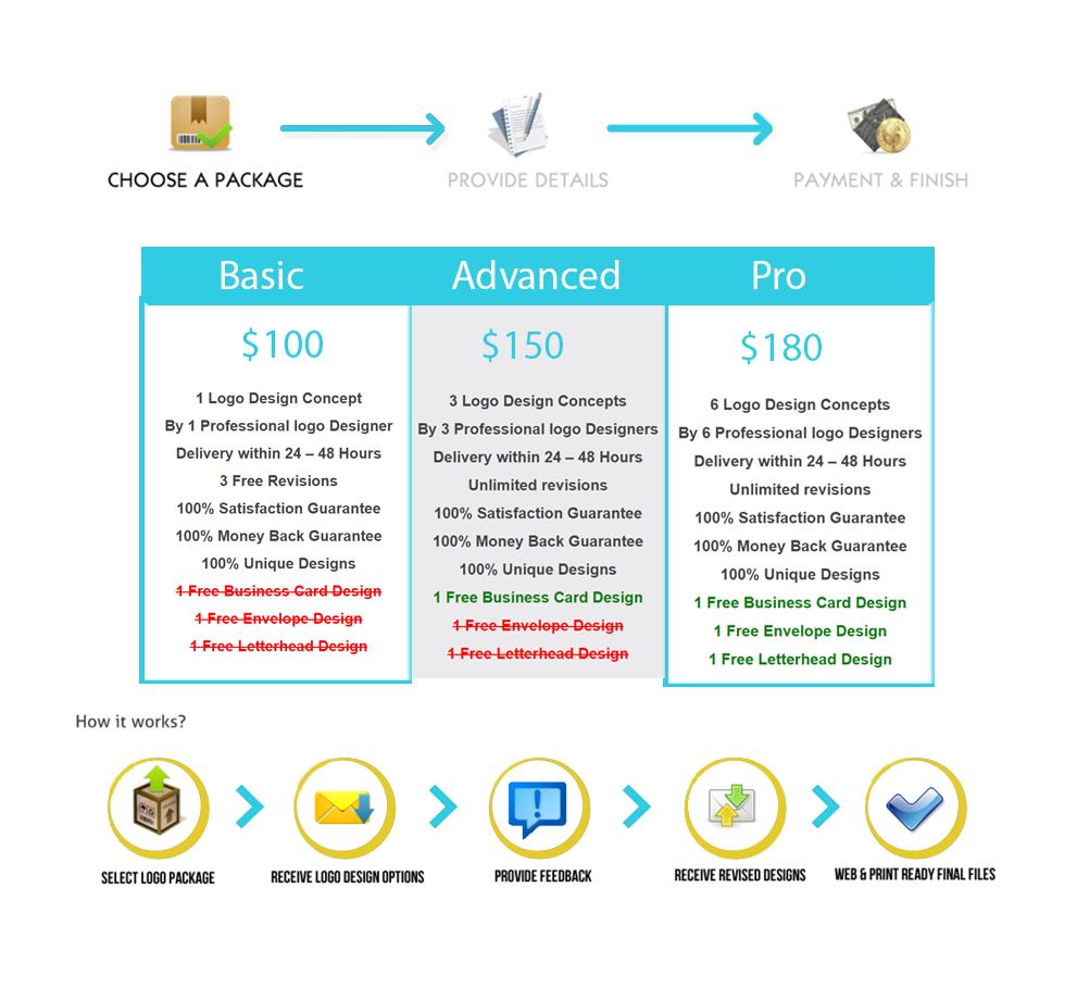 Digitalvsn.com Logo Service Process